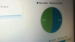 ネットマーケティングにおいて、本当に重要な指標はページビュー数(PV)ではない