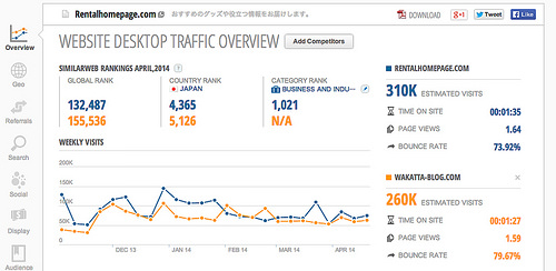 Rentalhomepage.com Traffic Statistics by SimilarWeb