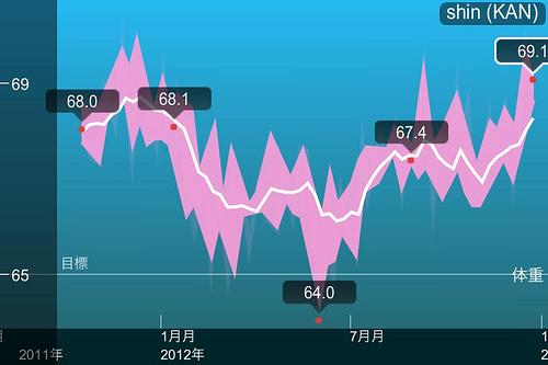 体重グラフ2012/12/24