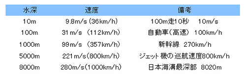 tsunami_speed